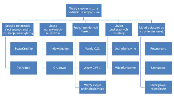 Rodzaje węzłów cieplnych schemat blokowy